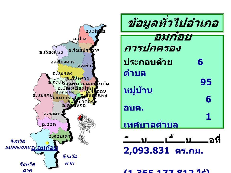 การปกครอง ประกอบด้วย 6 ตำบล 95 หมู่บ้าน 6 อบต.1 เทศบาลตำบล มีเนื้อที่ 2,093.831 ตร.