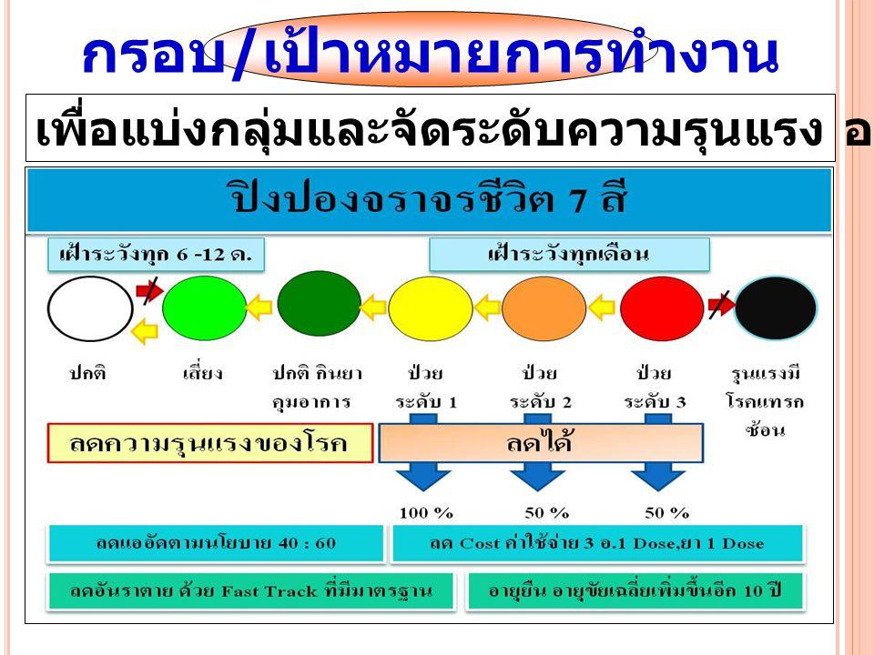 กรอบ / เป้าหมายการทำงาน เพื่อแบ่งกลุ่มและจัดระดับความรุนแรง ออกเป็น 3 กลุ่ม 7 สี