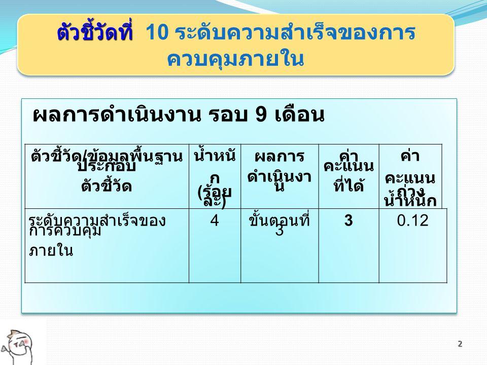 2 ผลการดำเนินงาน รอบ 9 เดือน ตัวชี้วัด / ข้อมูลพื้นฐาน ประกอบ ตัวชี้วัด น้ำหนั ก ( ร้อย ละ ) ผลการ ดำเนินงา น ค่า คะแนน ที่ได้ ค่า คะแนน ถ่วง น้ำหนัก