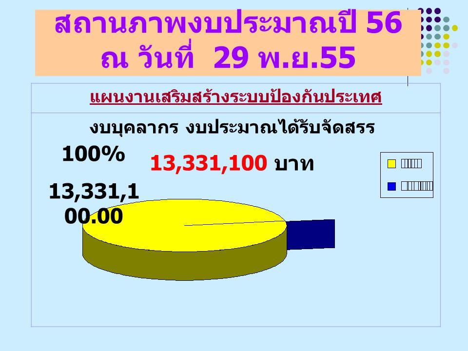 สถานภาพงบประมาณปี 56 ณ วันที่ 29 พ. ย.55 แผนงานเสริมสร้างระบบป้องกันประเทศ งบบุคลากร งบประมาณได้รับจัดสรร 13,331,100 บาท 100% 13,331,1 00.00