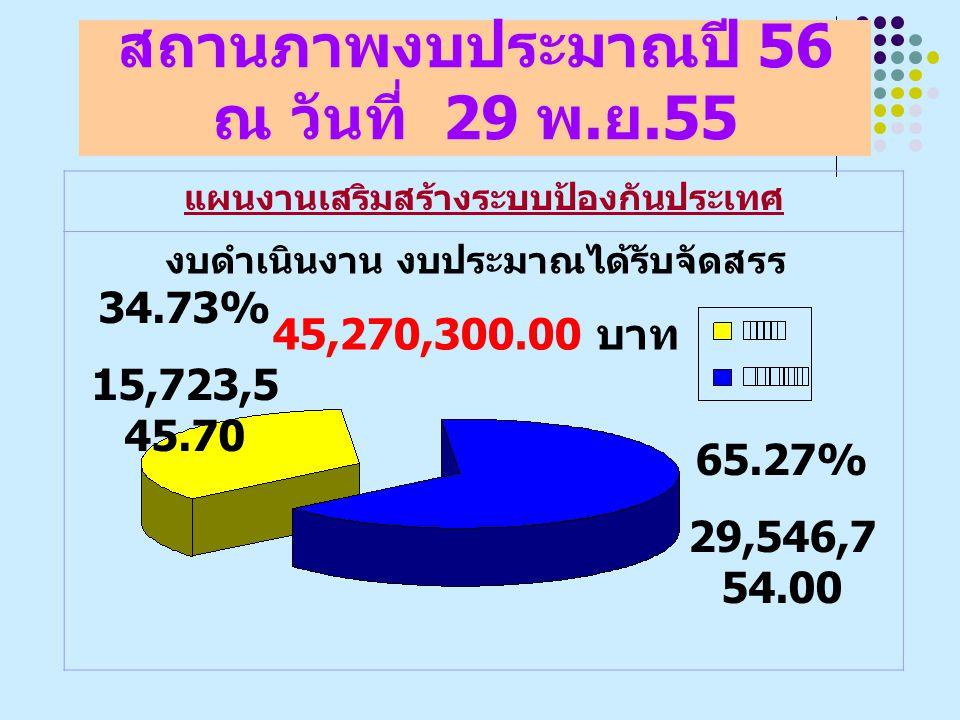 สถานภาพงบประมาณปี 56 ณ วันที่ 29 พ. ย.55 แผนงานเสริมสร้างระบบป้องกันประเทศ งบดำเนินงาน งบประมาณได้รับจัดสรร 45,270,300.00 บาท 34.73% 15,723,5 45.70 65