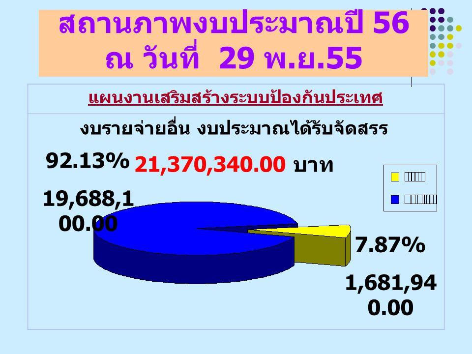 สถานภาพงบประมาณปี 56 ณ วันที่ 29 พ. ย.55 แผนงานเสริมสร้างระบบป้องกันประเทศ งบรายจ่ายอื่น งบประมาณได้รับจัดสรร 21,370,340.00 บาท 92.13% 19,688,1 00.00
