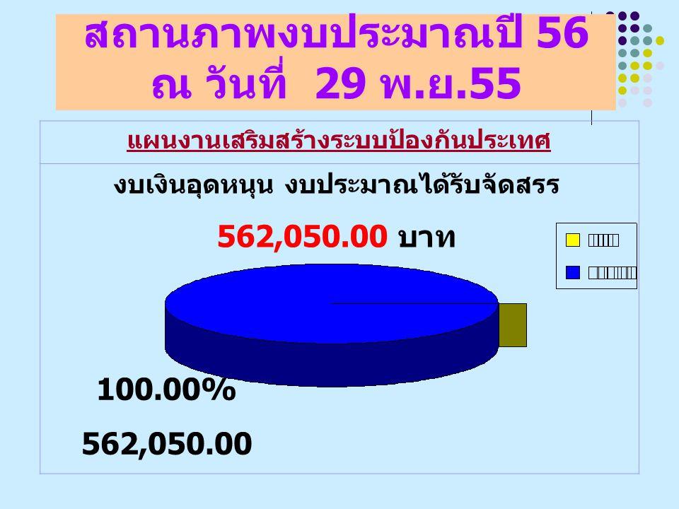 สถานภาพงบประมาณปี 56 ณ วันที่ 29 พ. ย.55 แผนงานเสริมสร้างระบบป้องกันประเทศ งบเงินอุดหนุน งบประมาณได้รับจัดสรร 562,050.00 บาท 100.00% 562,050.00
