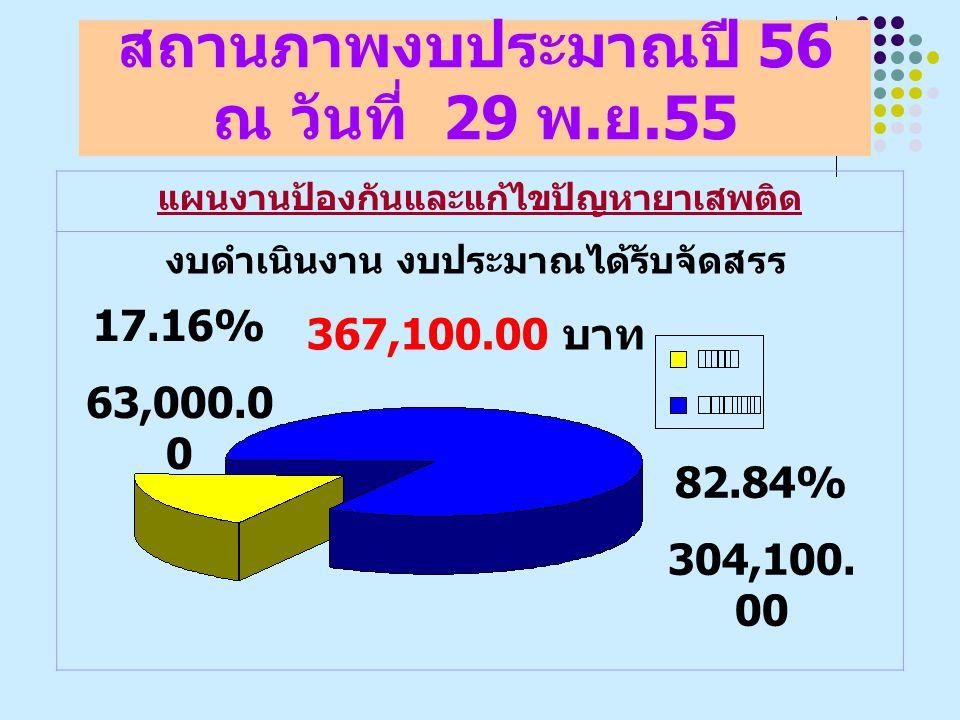 สถานภาพงบประมาณปี 56 ณ วันที่ 29 พ. ย.55 แผนงานป้องกันและแก้ไขปัญหายาเสพติด งบดำเนินงาน งบประมาณได้รับจัดสรร 367,100.00 บาท 17.16% 63,000.0 0 82.84% 3