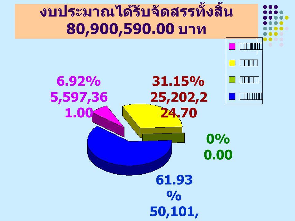 งบประมาณได้รับจัดสรรทั้งสิ้น 80,900,590.00 บาท 31.15% 25,202,2 24.70 6.92% 5,597,36 1.00 61.93 % 50,101, 004.30 0% 0.00