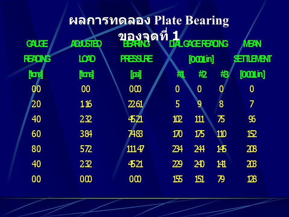 ผลการทดลอง Plate Bearing ของจุดที่ 1
