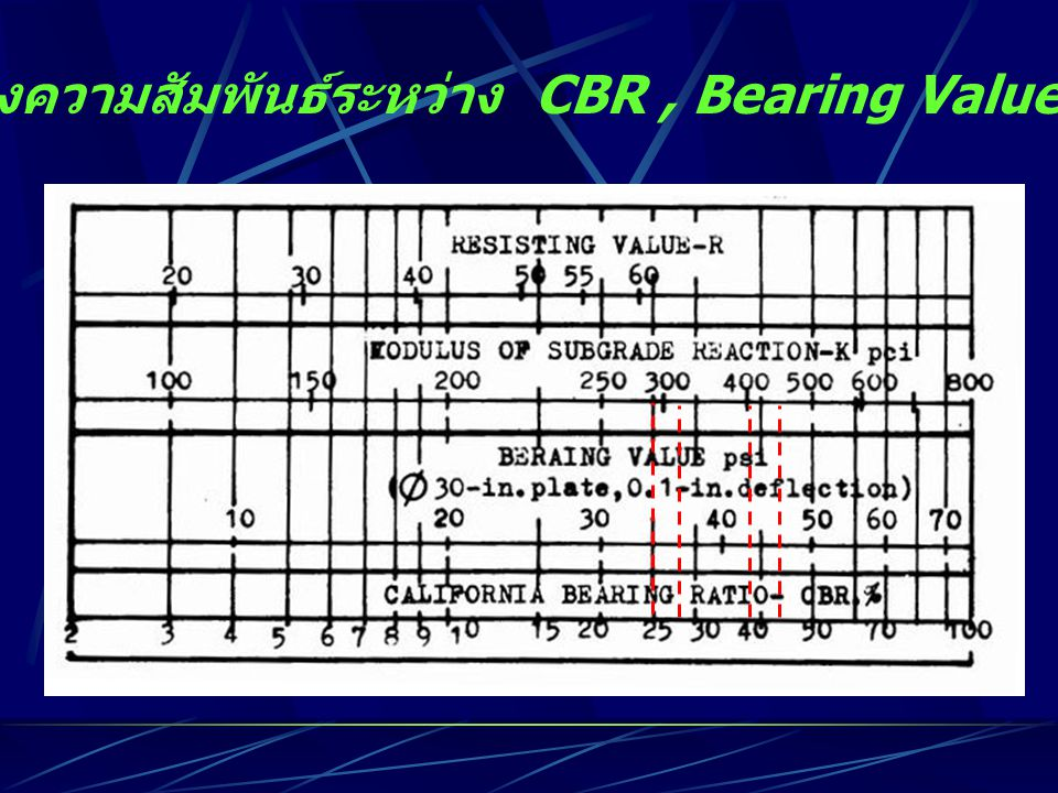 กราฟแสดงความสัมพันธ์ระหว่าง CBR, Bearing Value, K และ R