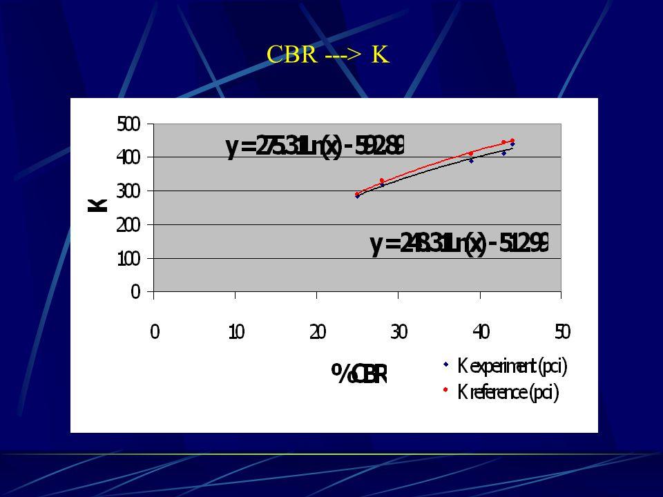 CBR ---> K