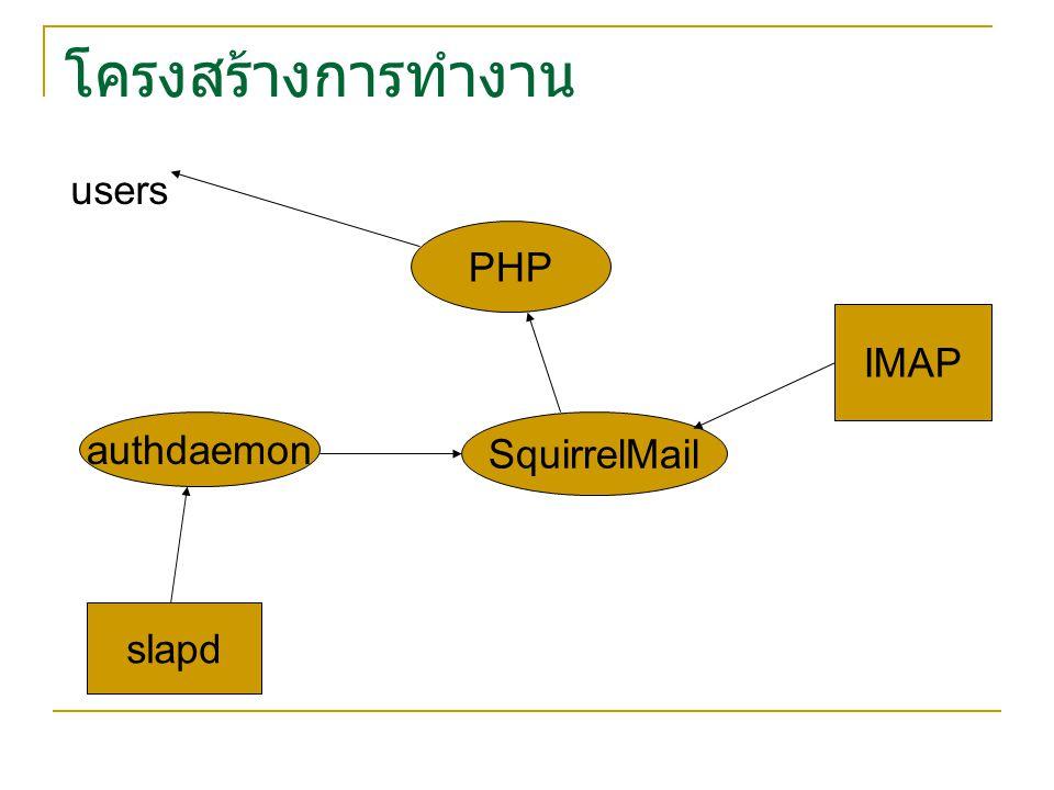 โครงสร้างการทำงาน PHP users slapd authdaemon IMAP SquirrelMail