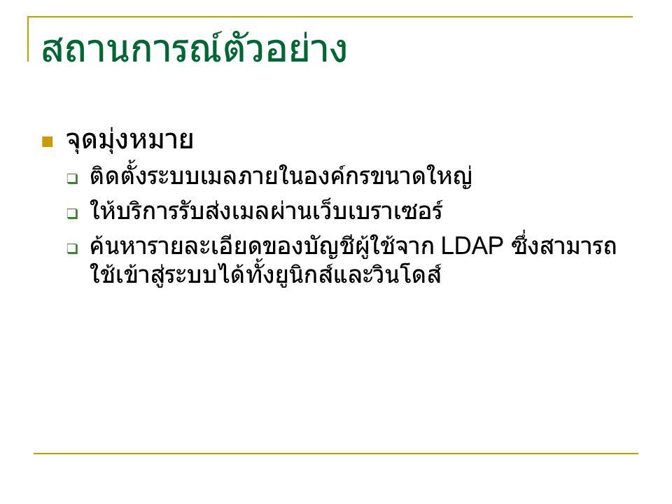 ซอฟต์แวร์ที่เกี่ยวข้อง LDAP  OpenLDAP SMTP  Sendmail  Postfix IMAP  Dovecot IMAP  Cyrus IMAP Webmail  Squirrelmail  IMP