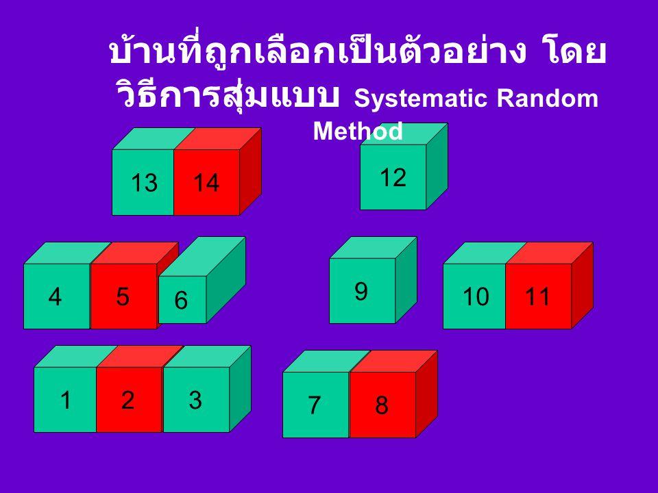 2.หาระยะห่าง โดยใช้จำนวนบ้าน ทั้งหมด หารด้วยจำนวนบ้านที่ต้องการ = 14 / 5 = 2.8 ปัดเป็น 3 3.
