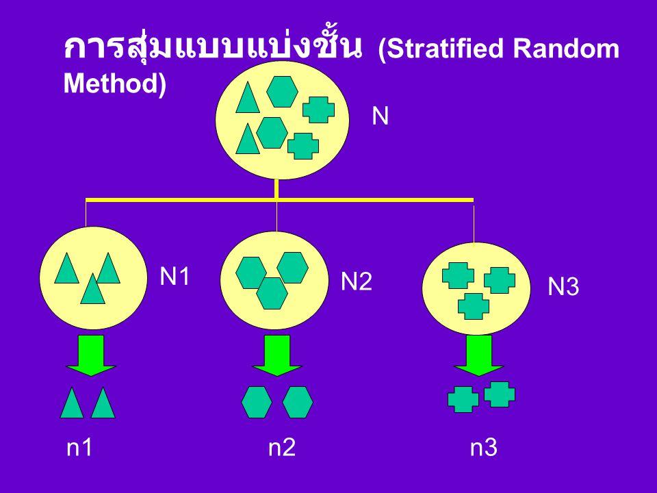 45 12 13 12 78 6 10 3 9 14 11 บ้านที่ถูกเลือกเป็นตัวอย่าง โดย วิธีการสุ่มแบบ Systematic Random Method