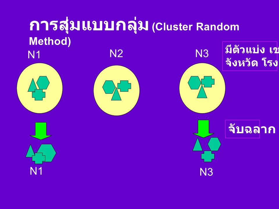 การสุ่มแบบแบ่งชั้น (Stratified Random Method) N1 N2 N3 n1n3n2 N