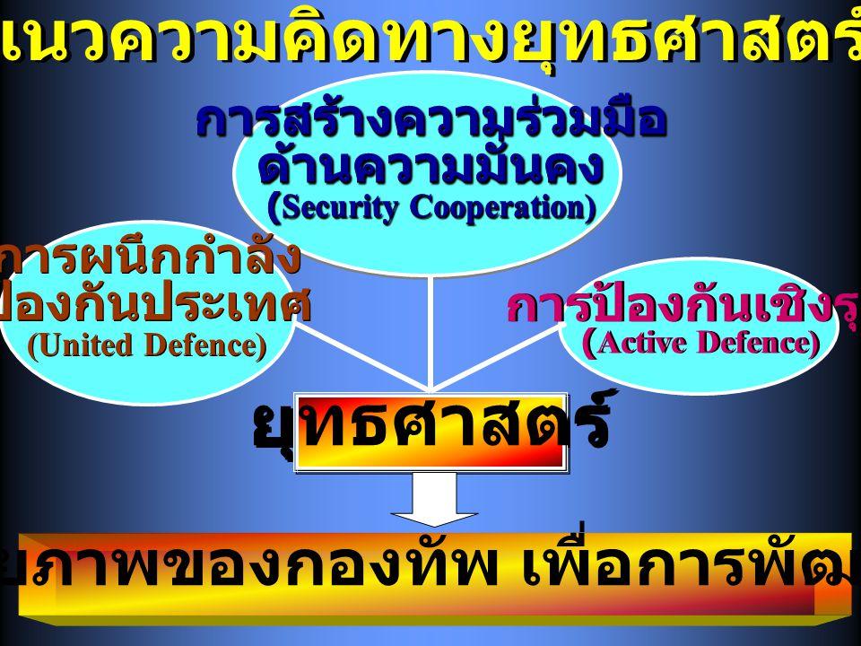 แนวความคิดทางยุทธศาสตร์ การสร้างความร่วมมือด้านความมั่นคง (Security Cooperation) การสร้างความร่วมมือด้านความมั่นคง การผนึกกำลัง ป้องกันประเทศ (United Defence) การผนึกกำลัง ป้องกันประเทศ (United Defence) การป้องกันเชิงรุก (Active Defence) การป้องกันเชิงรุก (Active Defence) การใช้ศักยภาพของกองทัพ เพื่อการพัฒนาประเทศ ยุทธศาสตร์