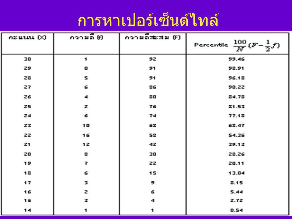 มาตรวัดตำแหน่ง Quartile ( ควอ ไทล์ ) Decile ( เดไซล์ ) Percentile ( เปอร์เซ็นต์ไทล์ )