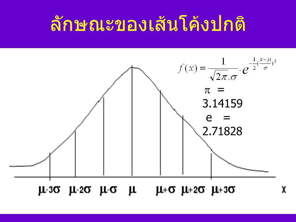 การแจกแจงแบบปกติ Normal Distribution การแจกแจงปกติ การแจกแจงแบบปกติ มาตรฐาน การหาพื้นที่ หรือ ความ น่าจะเป็นภาย ใต้โค้ง Z