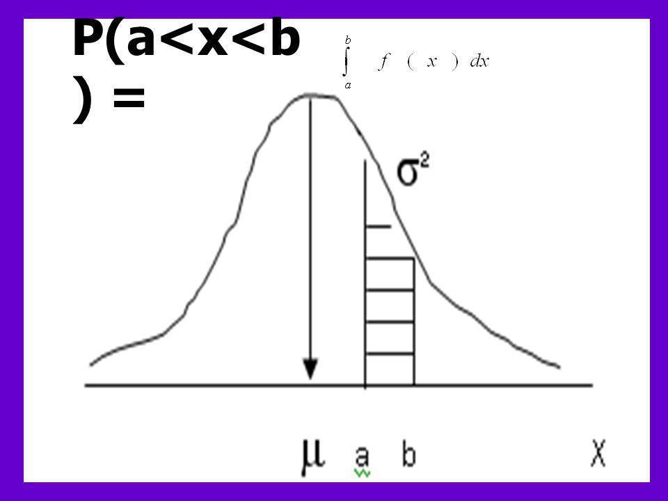 ลักษณะของเส้นโค้งปกติ  = 3.14159 e = 2.71828
