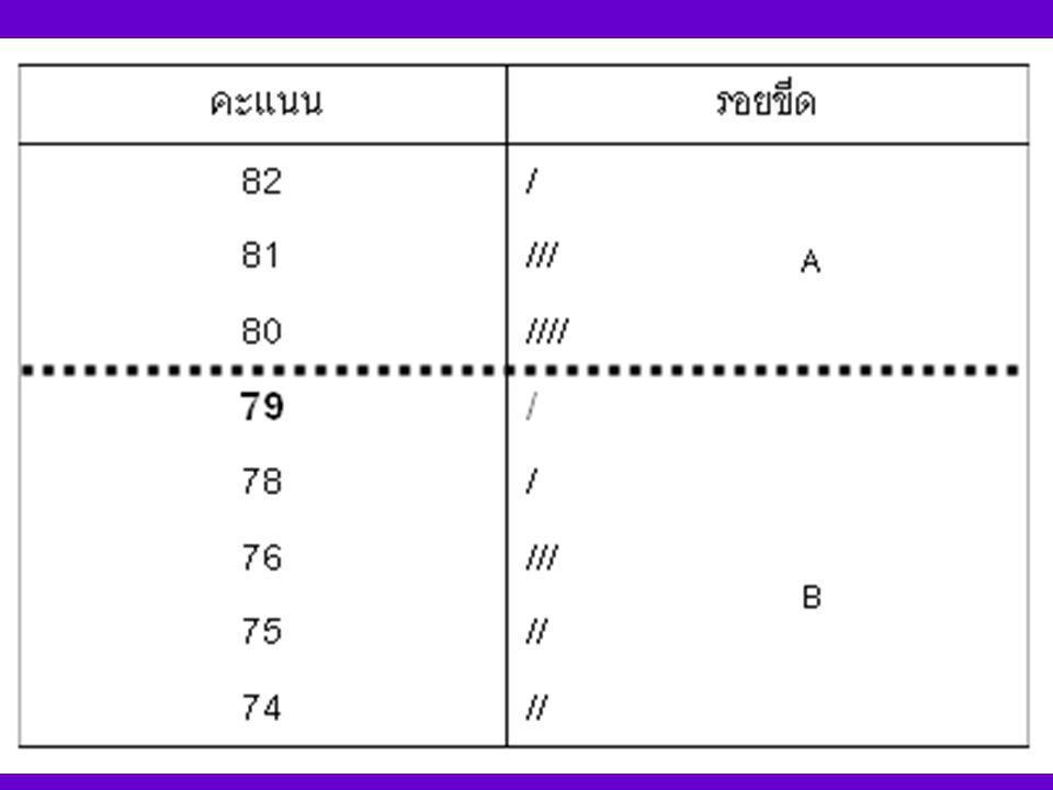 การให้ระดับตัวอักษร ขึ้นอยู่กับดุลยพินิจของอาจารย์ ผู้สอน หรือเป็นไปตามข้อตกลงของ สถาบัน เช่น 80 – 100 เกรด A 70 – 79 เกรด B 60 – 69 เกรด C 50 – 59 เก