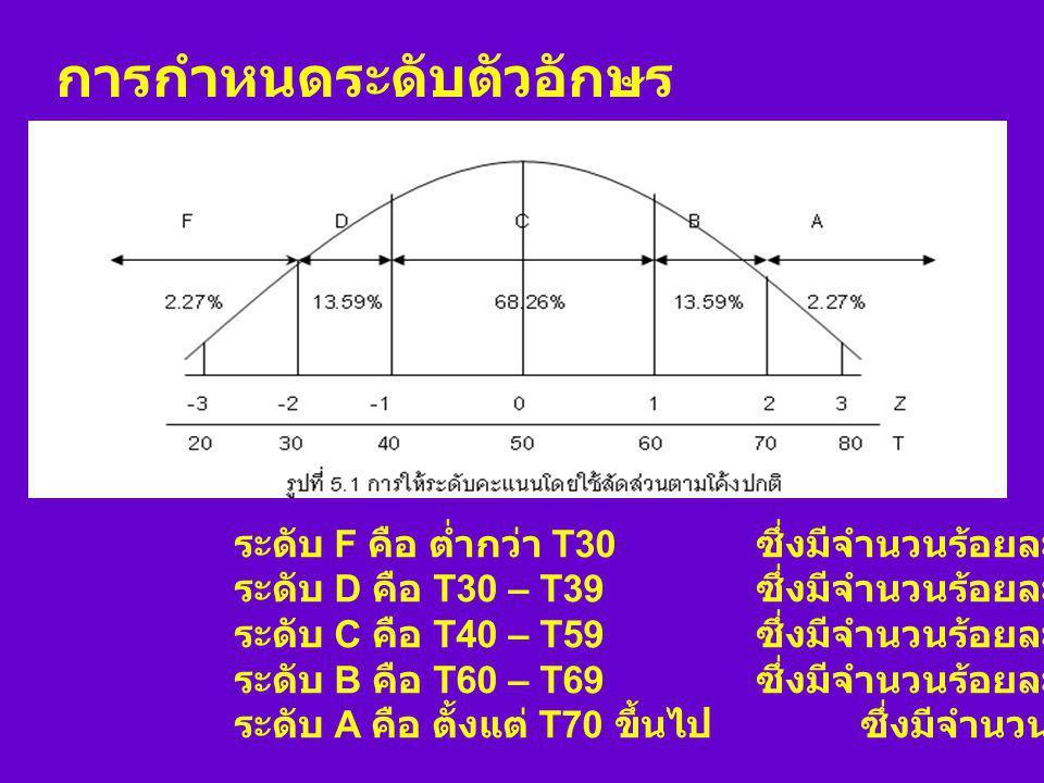 จากตัวอย่างเดิมหาค่า Z = 0.10