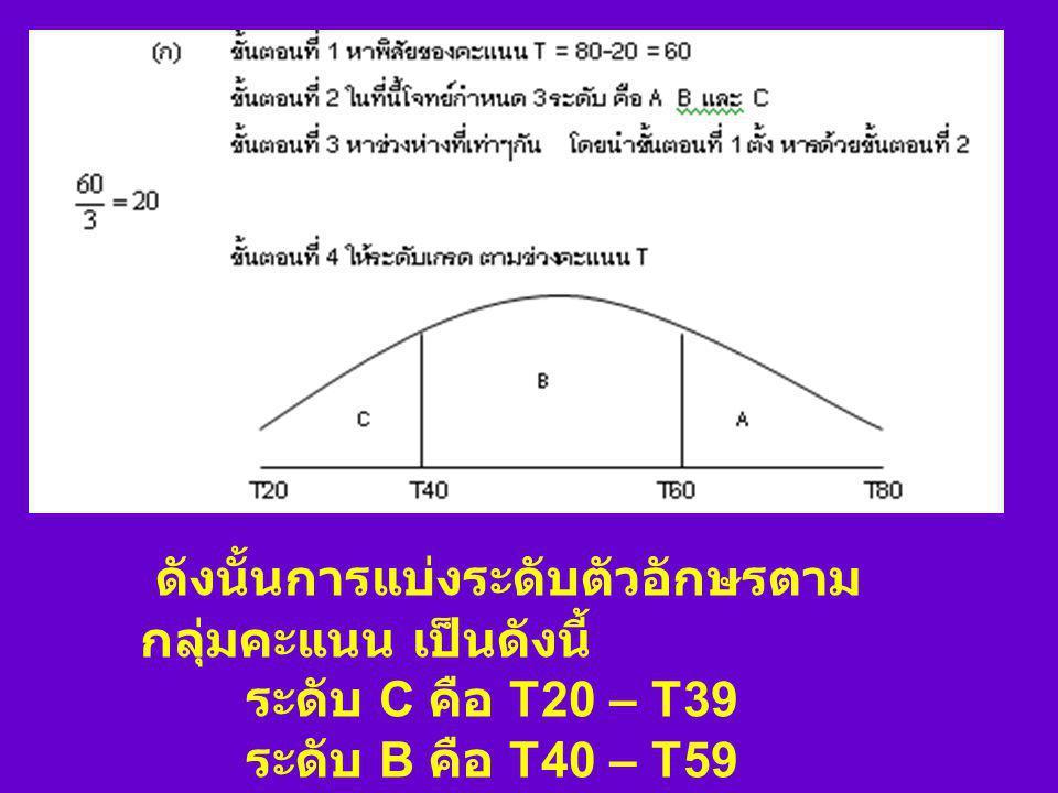 ตัวอย่างที่ การทดสอบครั้งหนึ่ง เมื่อทำ การแปลงคะแนนดิบ (X) เป็นคะแนน T ปกติ (Normalized T-sore) แล้ว ปรากฏว่าได้คะแนน T ต่ำสุด 20 และ สูงสุด 80 ถ้าต้อ