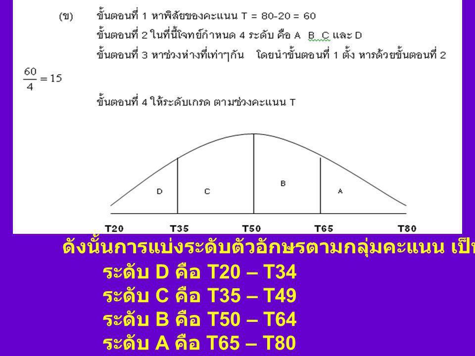 ดังนั้นการแบ่งระดับตัวอักษรตาม กลุ่มคะแนน เป็นดังนี้ ระดับ C คือ T20 – T39 ระดับ B คือ T40 – T59 ระดับ A คือ T60 – T80