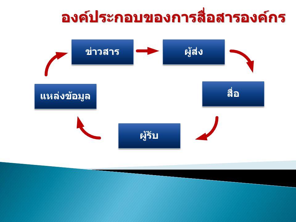 องค์ประกอบของการสื่อสารองค์กร แหล่งข้อมูล ข่าวสาร ผู้ส่ง ผู้รับ สื่อ