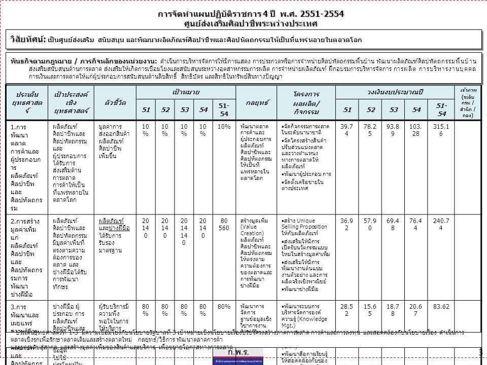 3 การจัดทำแผนปฏิบัติราชการ 4 ปี พ.ศ. 2551-2554 ศูนย์ส่งเสริมศิลปาชีพระหว่างประเทศ ประเด็น ยุทธศาสต ร์ เป้าประสงค์ เชิง ยุทธศาสตร์ ตัวชี้วัด เป้าหมาย ก
