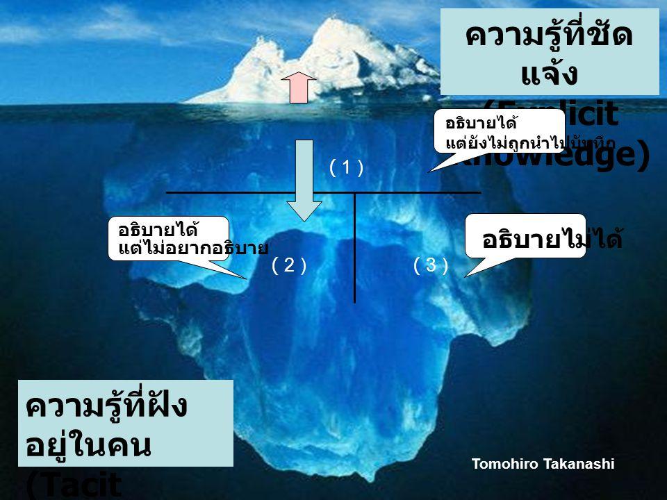 ความรู้ที่ชัด แจ้ง (Explicit Knowledge) ความรู้ที่ฝัง อยู่ในคน (Tacit Knowledge) ( 1 ) ( 2 )( 3 ) อธิบายได้ แต่ยังไม่ถูกนำไปบันทึก อธิบายได้ แต่ไม่อยา