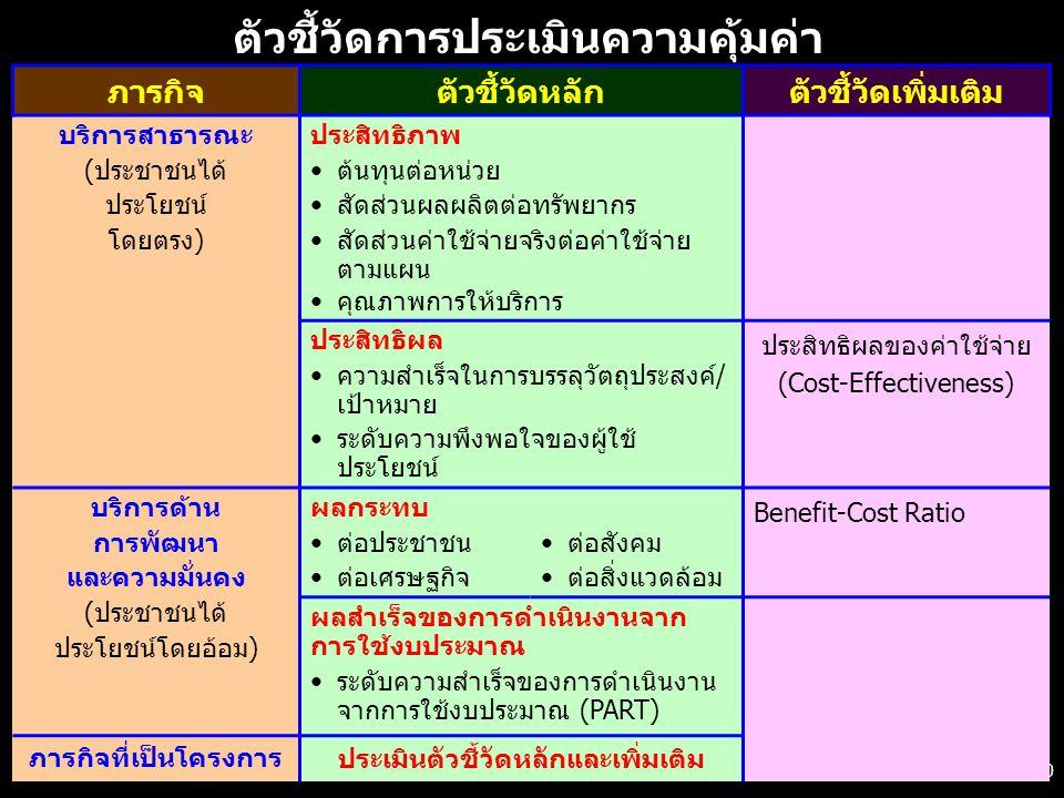 10 ตัวชี้วัดการประเมินความคุ้มค่า ภารกิจตัวชี้วัดหลักตัวชี้วัดเพิ่มเติม บริการสาธารณะ (ประชาชนได้ ประโยชน์ โดยตรง) ประสิทธิภาพ ต้นทุนต่อหน่วย สัดส่วนผลผลิตต่อทรัพยากร สัดส่วนค่าใช้จ่ายจริงต่อค่าใช้จ่าย ตามแผน คุณภาพการให้บริการ ประสิทธิผล ความสำเร็จในการบรรลุวัตถุประสงค์/ เป้าหมาย ระดับความพึงพอใจของผู้ใช้ ประโยชน์ ประสิทธิผลของค่าใช้จ่าย (Cost-Effectiveness) บริการด้าน การพัฒนา และความมั่นคง (ประชาชนได้ ประโยชน์โดยอ้อม) ผลกระทบ ต่อประชาชน ต่อเศรษฐกิจ ต่อสังคม ต่อสิ่งแวดล้อม Benefit-Cost Ratio ผลสำเร็จของการดำเนินงานจาก การใช้งบประมาณ ระดับความสำเร็จของการดำเนินงาน จากการใช้งบประมาณ (PART) ภารกิจที่เป็นโครงการ ประเมินตัวชี้วัดหลักและเพิ่มเติม