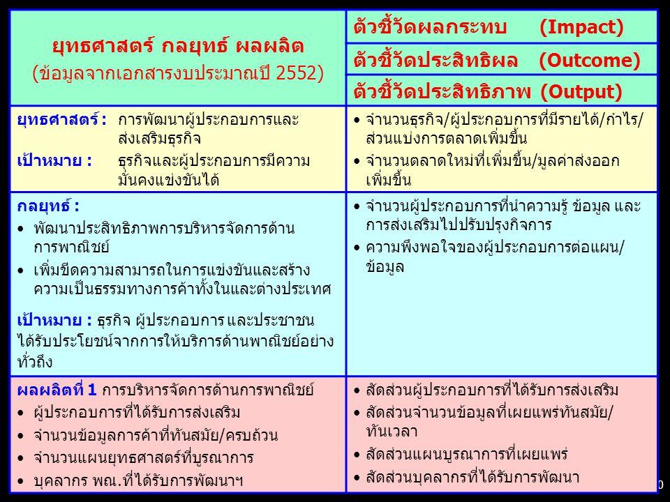 30 ยุทธศาสตร์ กลยุทธ์ ผลผลิต (ข้อมูลจากเอกสารงบประมาณปี 2552) ตัวชี้วัดผลกระทบ (Impact) ตัวชี้วัดประสิทธิผล (Outcome) ตัวชี้วัดประสิทธิภาพ (Output) ยุทธศาสตร์ : การพัฒนาผู้ประกอบการและ ส่งเสริมธุรกิจ เป้าหมาย : ธุรกิจและผู้ประกอบการมีความ มั่นคงแข่งขันได้ จำนวนธุรกิจ/ผู้ประกอบการที่มีรายได้/กำไร/ ส่วนแบ่งการตลาดเพิ่มขึ้น จำนวนตลาดใหม่ที่เพิ่มขึ้น/มูลค่าส่งออก เพิ่มขึ้น กลยุทธ์ : พัฒนาประสิทธิภาพการบริหารจัดการด้าน การพาณิชย์ เพิ่มขีดความสามารถในการแข่งขันและสร้าง ความเป็นธรรมทางการค้าทั้งในและต่างประเทศ เป้าหมาย : ธุรกิจ ผู้ประกอบการ และประชาชน ได้รับประโยชน์จากการให้บริการด้านพาณิชย์อย่าง ทั่วถึง จำนวนผู้ประกอบการที่นำความรู้ ข้อมูล และ การส่งเสริมไปปรับปรุงกิจการ ความพึงพอใจของผู้ประกอบการต่อแผน/ ข้อมูล ผลผลิตที่ 1 การบริหารจัดการด้านการพาณิชย์ ผู้ประกอบการที่ได้รับการส่งเสริม จำนวนข้อมูลการค้าที่ทันสมัย/ครบถ้วน จำนวนแผนยุทธศาสตร์ที่บูรณาการ บุคลากร พณ.ที่ได้รับการพัฒนาฯ สัดส่วนผู้ประกอบการที่ได้รับการส่งเสริม สัดส่วนจำนวนข้อมูลที่เผยแพร่ทันสมัย/ ทันเวลา สัดส่วนแผนบูรณาการที่เผยแพร่ สัดส่วนบุคลากรที่ได้รับการพัฒนา