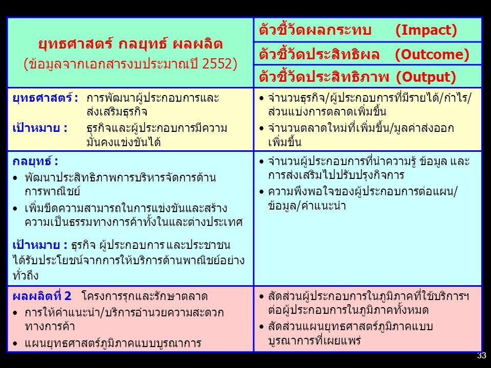 33 ยุทธศาสตร์ กลยุทธ์ ผลผลิต (ข้อมูลจากเอกสารงบประมาณปี 2552) ตัวชี้วัดผลกระทบ (Impact) ตัวชี้วัดประสิทธิผล (Outcome) ตัวชี้วัดประสิทธิภาพ (Output) ยุทธศาสตร์ : การพัฒนาผู้ประกอบการและ ส่งเสริมธุรกิจ เป้าหมาย : ธุรกิจและผู้ประกอบการมีความ มั่นคงแข่งขันได้ จำนวนธุรกิจ/ผู้ประกอบการที่มีรายได้/กำไร/ ส่วนแบ่งการตลาดเพิ่มขึ้น จำนวนตลาดใหม่ที่เพิ่มขึ้น/มูลค่าส่งออก เพิ่มขึ้น กลยุทธ์ : พัฒนาประสิทธิภาพการบริหารจัดการด้าน การพาณิชย์ เพิ่มขีดความสามารถในการแข่งขันและสร้าง ความเป็นธรรมทางการค้าทั้งในและต่างประเทศ เป้าหมาย : ธุรกิจ ผู้ประกอบการ และประชาชน ได้รับประโยชน์จากการให้บริการด้านพาณิชย์อย่าง ทั่วถึง จำนวนผู้ประกอบการที่นำความรู้ ข้อมูล และ การส่งเสริมไปปรับปรุงกิจการ ความพึงพอใจของผู้ประกอบการต่อแผน/ ข้อมูล/คำแนะนำ ผลผลิตที่ 2 โครงการรุกและรักษาตลาด การให้คำแนะนำ/บริการอำนวยความสะดวก ทางการค้า แผนยุทธศาสตร์ภูมิภาคแบบบูรณาการ สัดส่วนผู้ประกอบการในภูมิภาคที่ใช้บริการฯ ต่อผู้ประกอบการในภูมิภาคทั้งหมด สัดส่วนแผนยุทธศาสตร์ภูมิภาคแบบ บูรณาการที่เผยแพร่