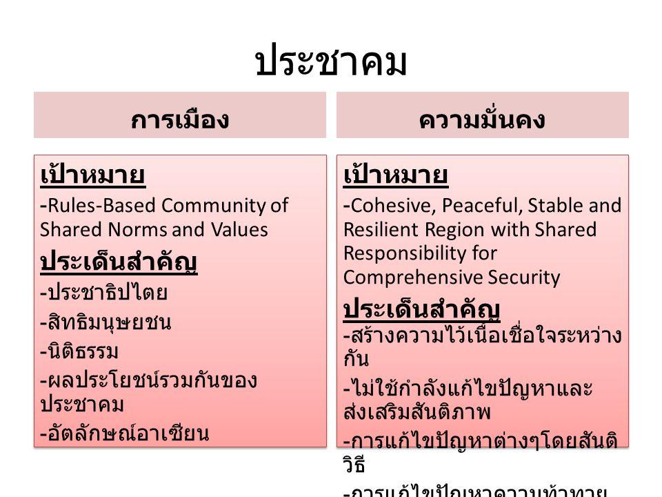 ประชาคม การเมือง เป้าหมาย -Rules-Based Community of Shared Norms and Values ประเด็นสำคัญ - ประชาธิปไตย - สิทธิมนุษยชน - นิติธรรม - ผลประโยชน์รวมกันของ
