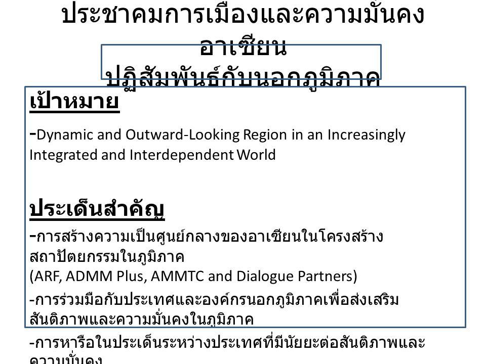 เป้าหมาย : สนับสนุนอาเซียน ให้ส่งเสริมความ มั่นคงในภูมิภาค AICHR ACWC AMF (ASEAN Maritime Forum) ASEANAPOL Network of ASEAN Peacekeeping Centres AHA Centre NADI AIPR ARCMA ASEANTOM กลไกอื่นๆที่สนับสนุนการส่งเสริมความ มั่นคงในภูมิภาค