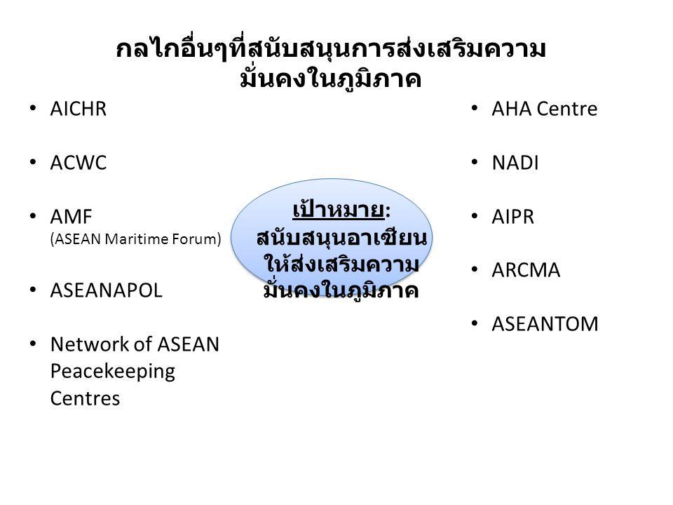 ประชาคม การเมืองและ ความมั่นคง อาเซียน ASEAN Regional Forum (ARF) East Asia Summit (EAS) Expanded ASEAN Maritime Forum ASEAN Defense Ministers Meeting (ADMM) Plus UN และ องค์การ ระหว่าง ประเทศและ ภูมิภาคอื่นๆ AMMTC + Dialogue Partners การร่วมมือกับ ประเทศคู่ เจรจาต่างๆ
