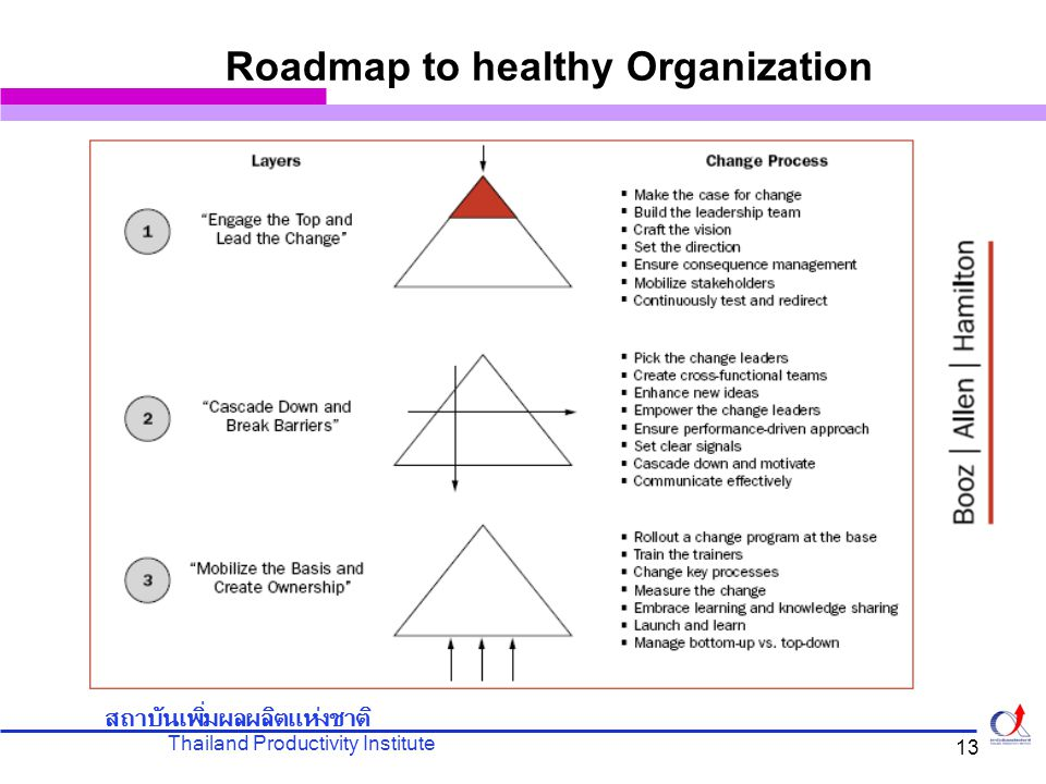 Thailand Productivity Institute สถาบันเพิ่มผลผลิตแห่งชาติ 13 Roadmap to healthy Organization