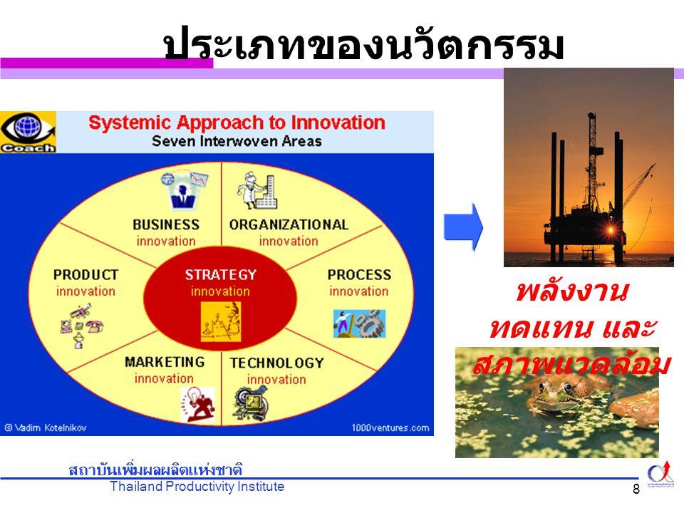 Thailand Productivity Institute สถาบันเพิ่มผลผลิตแห่งชาติ 8 ประเภทของนวัตกรรม พลังงาน ทดแทน และ สภาพแวดล้อม