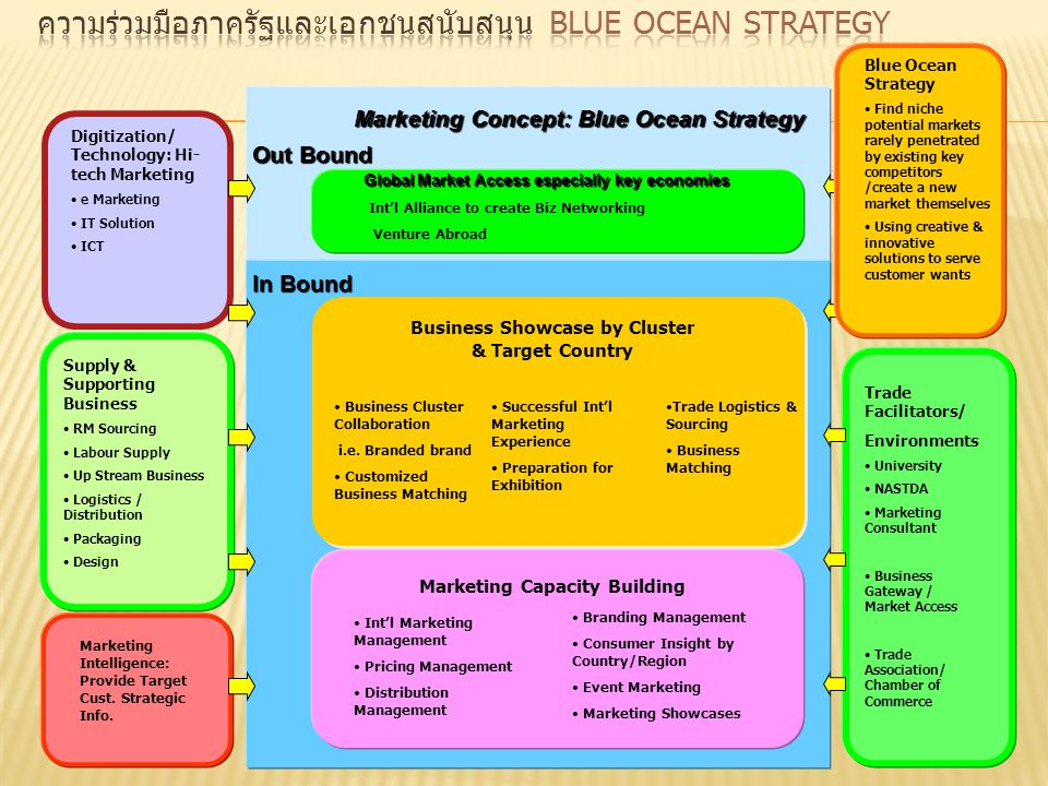 Marketing Concept: Blue Ocean Strategy Digitization/ Technology: Hi- tech Marketing e Marketing IT Solution ICT Marketing Intelligence: Provide Target