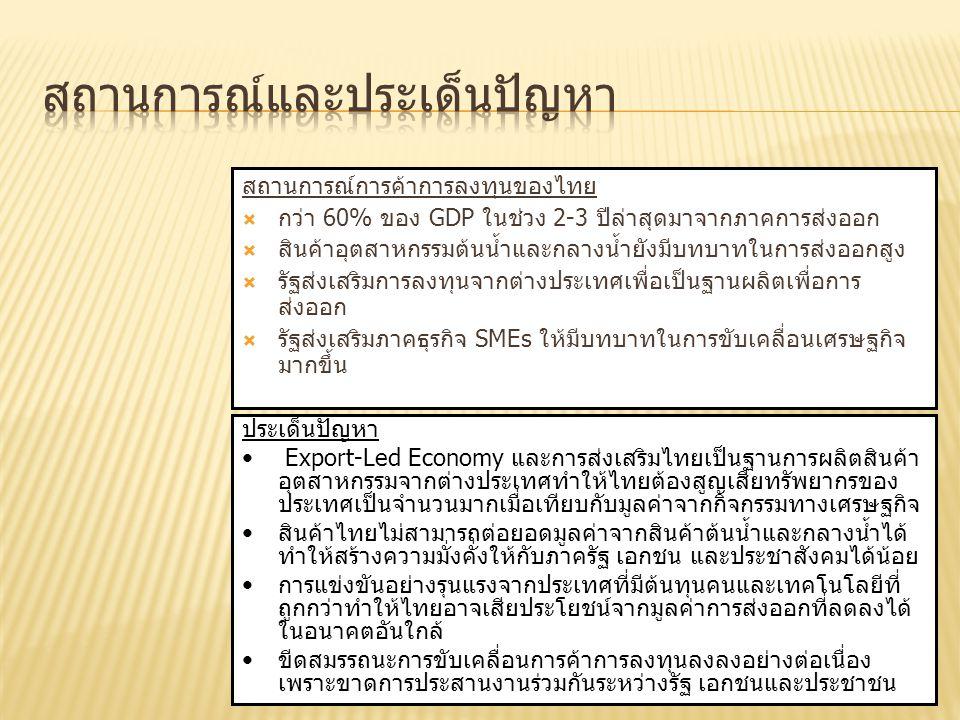 สถานการณ์การค้าการลงทุนของไทย  กว่า 60% ของ GDP ในช่วง 2-3 ปีล่าสุดมาจากภาคการส่งออก  สินค้าอุตสาหกรรมต้นน้ำและกลางน้ำยังมีบทบาทในการส่งออกสูง  รัฐ