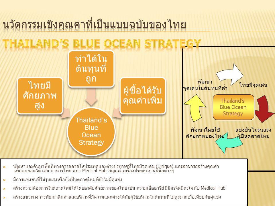 ไทยมี จุดเด่น แข่งขันไม่ รุนแรง /เป็นตลาด ใหม่ พัฒนาโดย ใช้ ศักยภาพ ของไทย พัฒนา จุดเด่นใน ต้นทุนที่ต่ำ  พัฒนาและค้นหาพื้นที่ทางการตลาดในประเทศและต่า