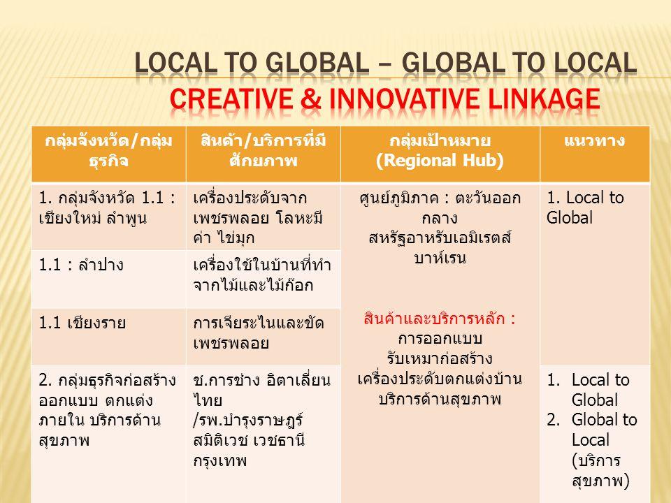 รัฐบาล นายกรัฐมนตรี คณะรัฐมนตรี กระทรวง มหาดไทย กระทรวง มหาดไทย กลุ่มจังหวัด จังหวัด กระทรวงอื่นๆ คณะผู้ตรวจฯ ก.พาณิชย์ คณะผู้ตรวจฯ ก.พาณิชย์ กระทรวง พาณิชย์ : Intelligence Unit (กบภ.