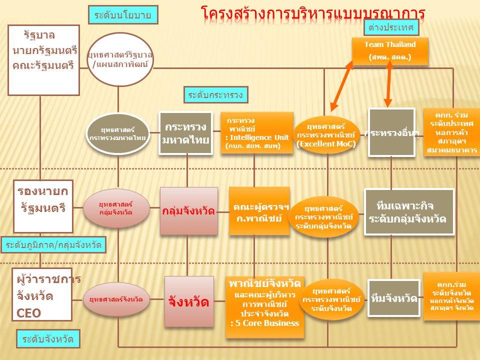 รัฐบาล นายกรัฐมนตรี คณะรัฐมนตรี กระทรวง มหาดไทย กระทรวง มหาดไทย กลุ่มจังหวัด จังหวัด กระทรวงอื่นๆ คณะผู้ตรวจฯ ก.พาณิชย์ คณะผู้ตรวจฯ ก.พาณิชย์ กระทรวง
