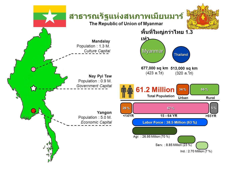 สาธารณรัฐแห่งสหภาพเมียนมาร์ The Republic of Union of Myanmar พื้นที่ใหญ่กว่าไทย 1.3 เท่าMyanmar Thailand 677,000 sq km (423 ล. ไร่ ) 513,000 sq km (32