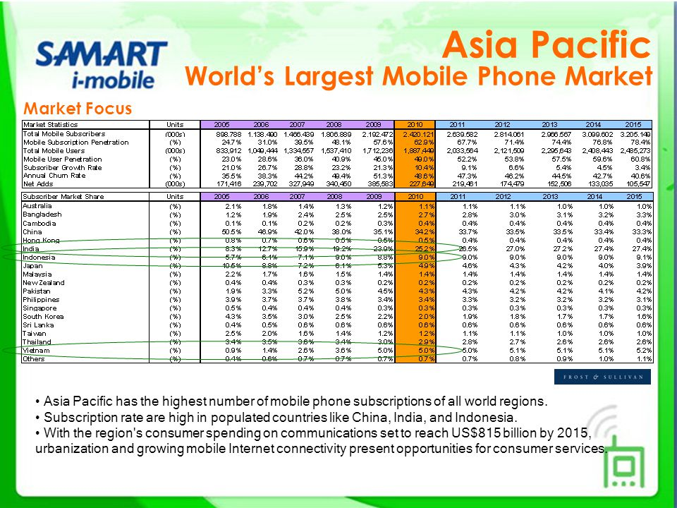 Market Focus Asia Pacific World's Largest Mobile Phone Market Asia Pacific has the highest number of mobile phone subscriptions of all world regions.