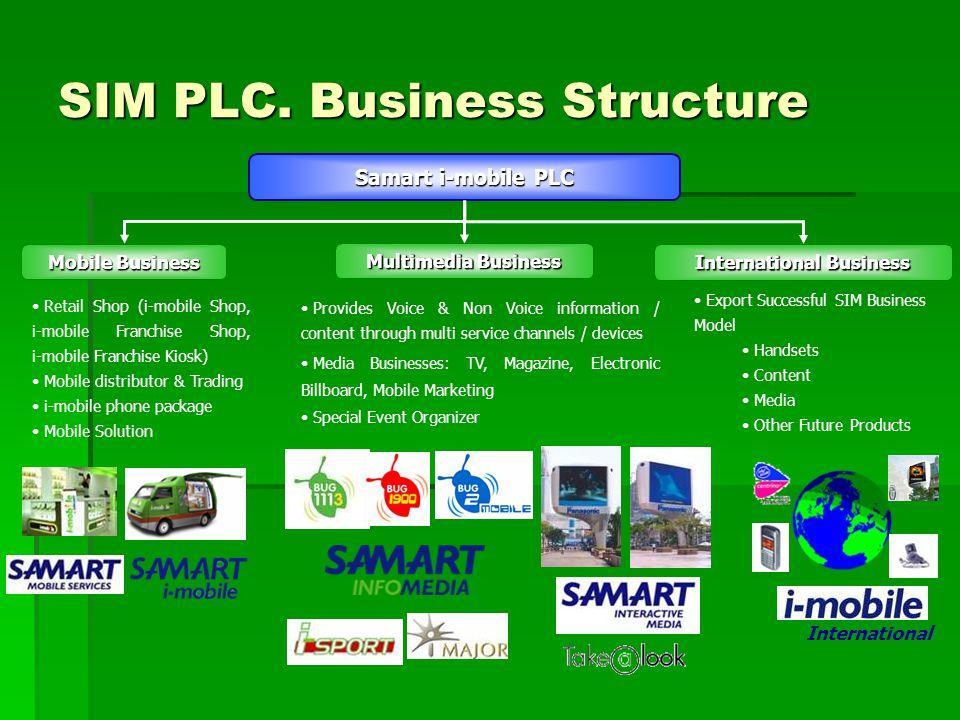 SIM PLC. Business Structure Provides Voice & Non Voice information / content through multi service channels / devices Media Businesses: TV, Magazine,