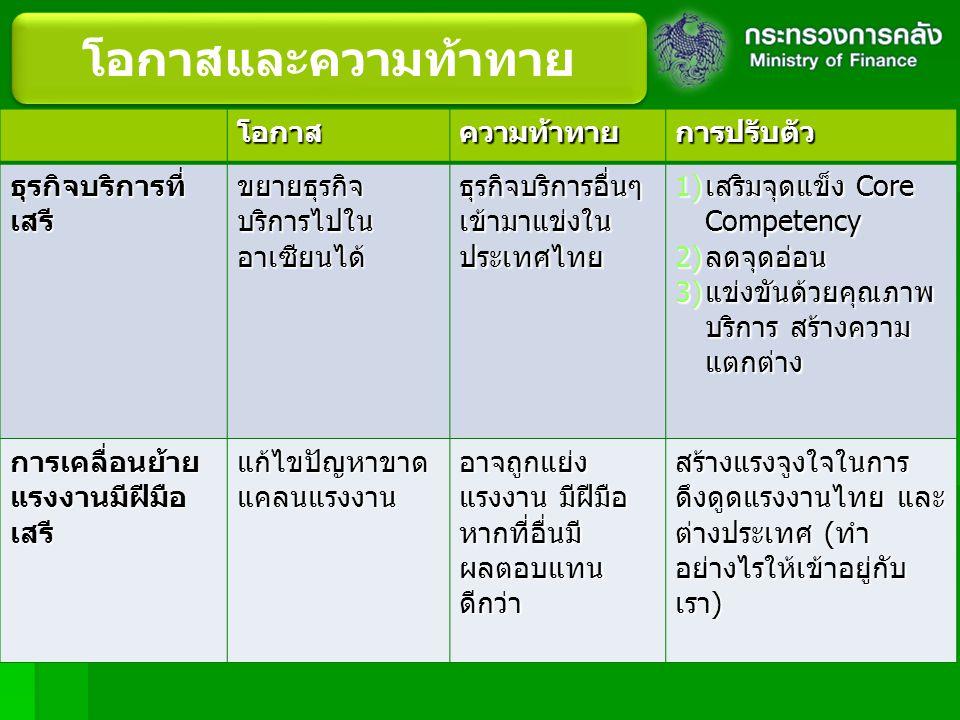 โอกาสและความท้าทาย โอกาสความท้าทายการปรับตัว ธุรกิจบริการที่ เสรี ขยายธุรกิจ บริการไปใน อาเซียนได้ ธุรกิจบริการอื่นๆ เข้ามาแข่งใน ประเทศไทย 1)เสริมจุดแข็ง Core Competency 2)ลดจุดอ่อน 3)แข่งขันด้วยคุณภาพ บริการ สร้างความ แตกต่าง การเคลื่อนย้าย แรงงานมีฝีมือ เสรี แก้ไขปัญหาขาด แคลนแรงงาน อาจถูกแย่ง แรงงาน มีฝีมือ หากที่อื่นมี ผลตอบแทน ดีกว่า สร้างแรงจูงใจในการ ดึงดูดแรงงานไทย และ ต่างประเทศ ( ทำ อย่างไรให้เข้าอยู่กับ เรา )