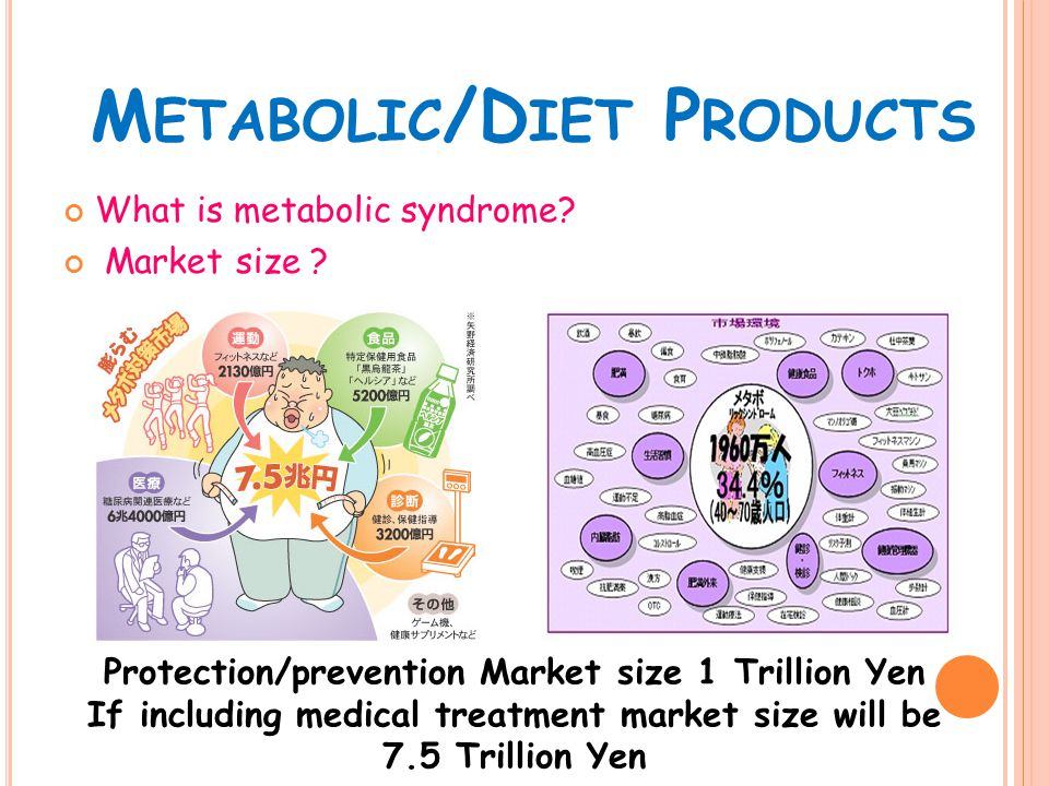 M ETABOLIC /D IET P RODUCTS What is metabolic syndrome.