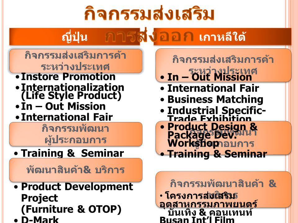 กิจกรรมส่งเสริมการค้า ระหว่างประเทศ In – Out Mission International Fair Business Matching Industrial Specific- Trade Exhibition ร่วมกับ ASEAN-Korea Ce