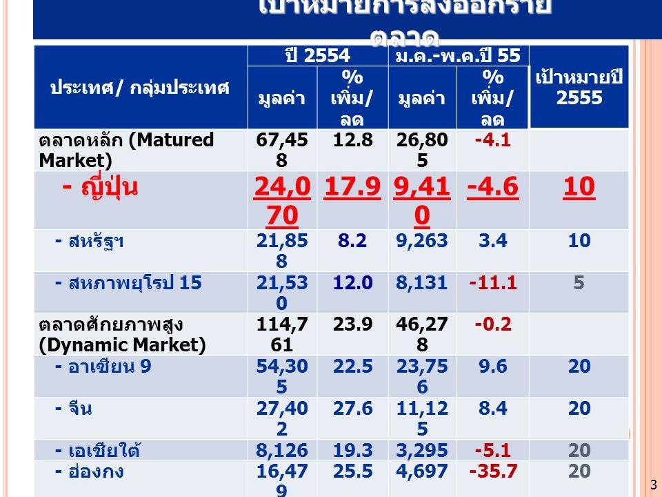 ประเทศ / กลุ่มประเทศ ปี 2554 ม. ค.- พ. ค. ปี 55 เป้าหมายปี 2555 มูลค่า % เพิ่ม / ลด มูลค่า % เพิ่ม / ลด ตลาดหลัก (Matured Market) 67,45 8 12.826,80 5