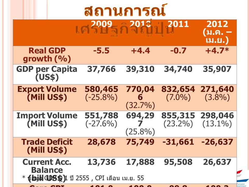 2009201020112012 ( ม. ค. – เม. ย.) Real GDP growth (%) -5.5+4.4-0.7+4.7* GDP per Capita (US$) 37,76639,31034,74035,907 Export Volume (Mill US$) 580,46