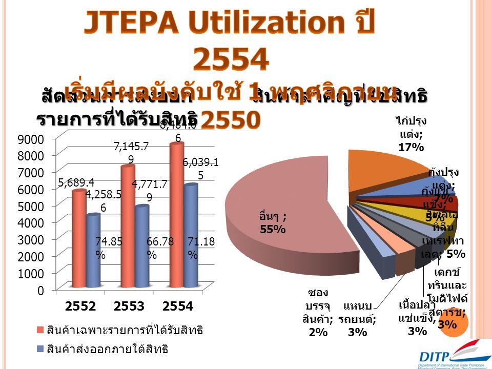 74.85 % สัดส่วนการส่งออก รายการที่ได้รับสิทธิ สินค้าสำคัญที่ใช้สิทธิ